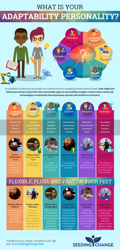 What is your Adaptability Personality (infographic)